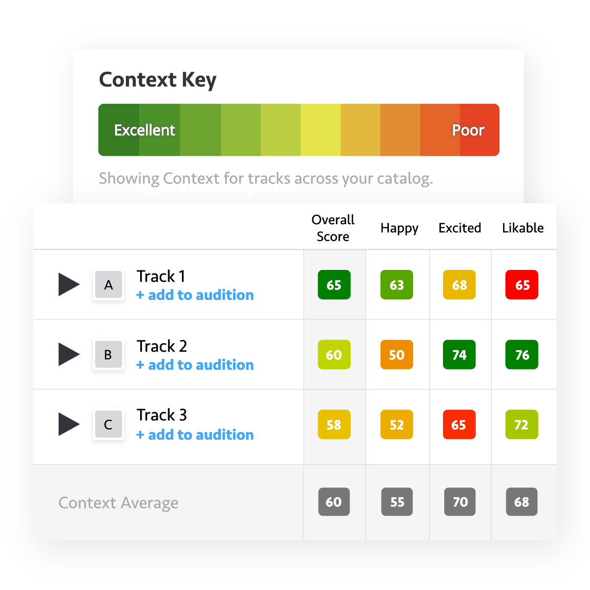 Context and benchmarks for audio creative best practices.